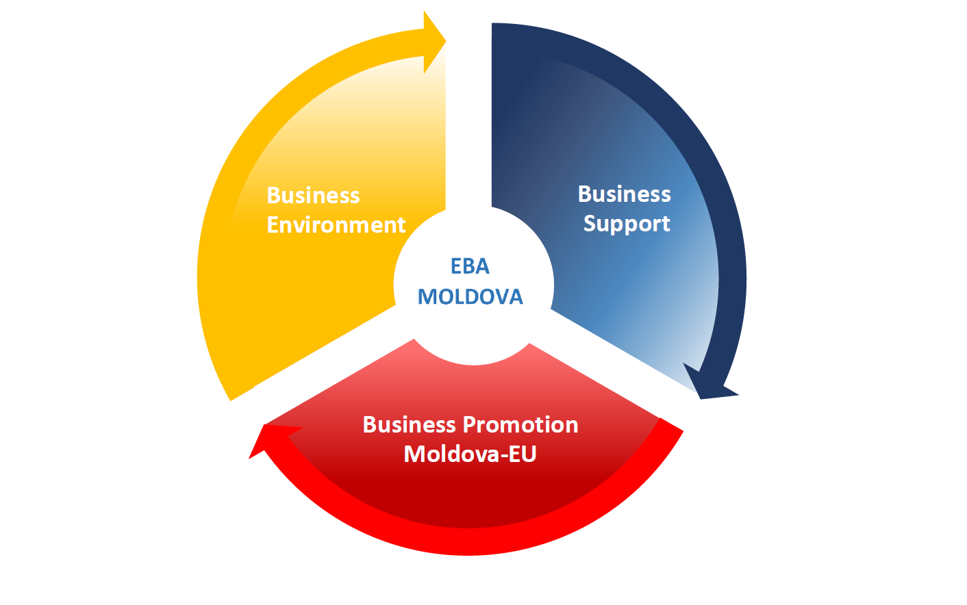 business environment 2